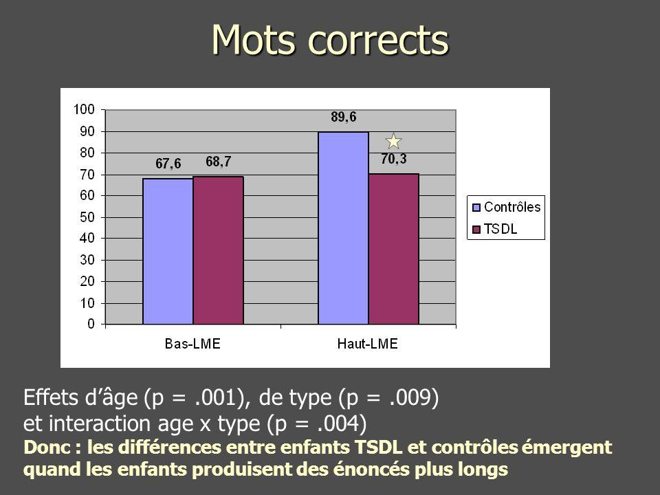 Mots corrects Effets dâge (p =.001), de type (p =.009) et interaction age x type (p =.004) Donc : les différences entre enfants TSDL et contrôles émergent quand les enfants produisent des énoncés plus longs