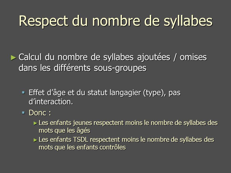 Respect du nombre de syllabes Calcul du nombre de syllabes ajoutées / omises dans les différents sous-groupes Calcul du nombre de syllabes ajoutées / omises dans les différents sous-groupes Effet dâge et du statut langagier (type), pas dinteraction.
