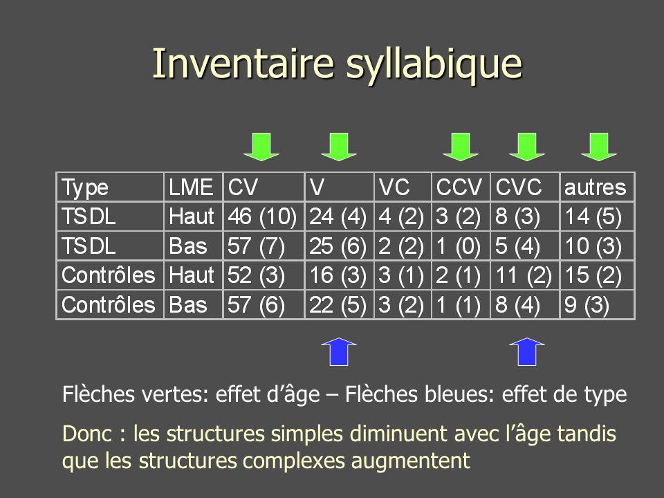 Inventaire syllabique Flèches vertes: effet dâge – Flèches bleues: effet de type Donc : les structures simples diminuent avec lâge tandis que les structures complexes augmentent