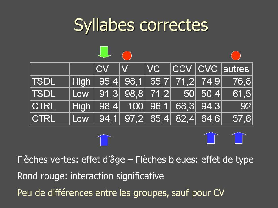 Syllabes correctes Flèches vertes: effet dâge – Flèches bleues: effet de type Rond rouge: interaction significative Peu de différences entre les groupes, sauf pour CV