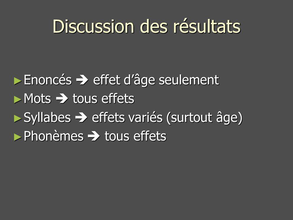 Discussion des résultats Enoncés effet dâge seulement Enoncés effet dâge seulement Mots tous effets Mots tous effets Syllabes effets variés (surtout âge) Syllabes effets variés (surtout âge) Phonèmes tous effets Phonèmes tous effets