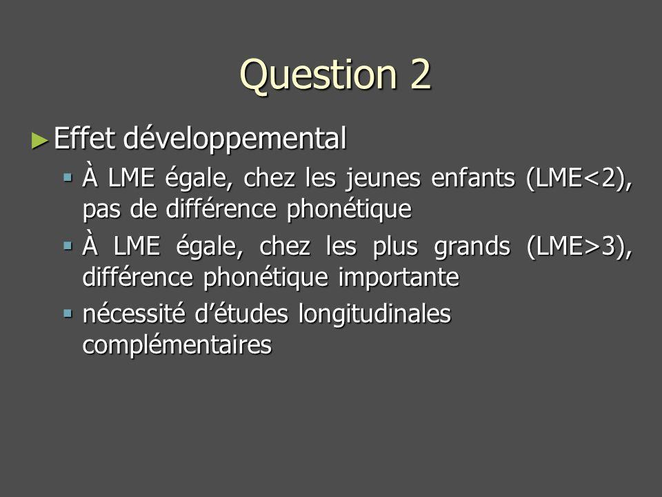 Question 2 Effet développemental Effet développemental À LME égale, chez les jeunes enfants (LME<2), pas de différence phonétique À LME égale, chez les jeunes enfants (LME<2), pas de différence phonétique À LME égale, chez les plus grands (LME>3), différence phonétique importante À LME égale, chez les plus grands (LME>3), différence phonétique importante nécessité détudes longitudinales complémentaires nécessité détudes longitudinales complémentaires