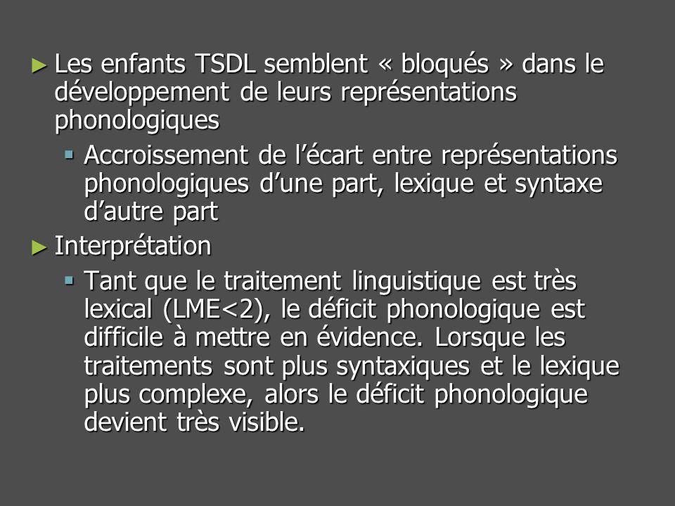 Les enfants TSDL semblent « bloqués » dans le développement de leurs représentations phonologiques Les enfants TSDL semblent « bloqués » dans le développement de leurs représentations phonologiques Accroissement de lécart entre représentations phonologiques dune part, lexique et syntaxe dautre part Accroissement de lécart entre représentations phonologiques dune part, lexique et syntaxe dautre part Interprétation Interprétation Tant que le traitement linguistique est très lexical (LME<2), le déficit phonologique est difficile à mettre en évidence.