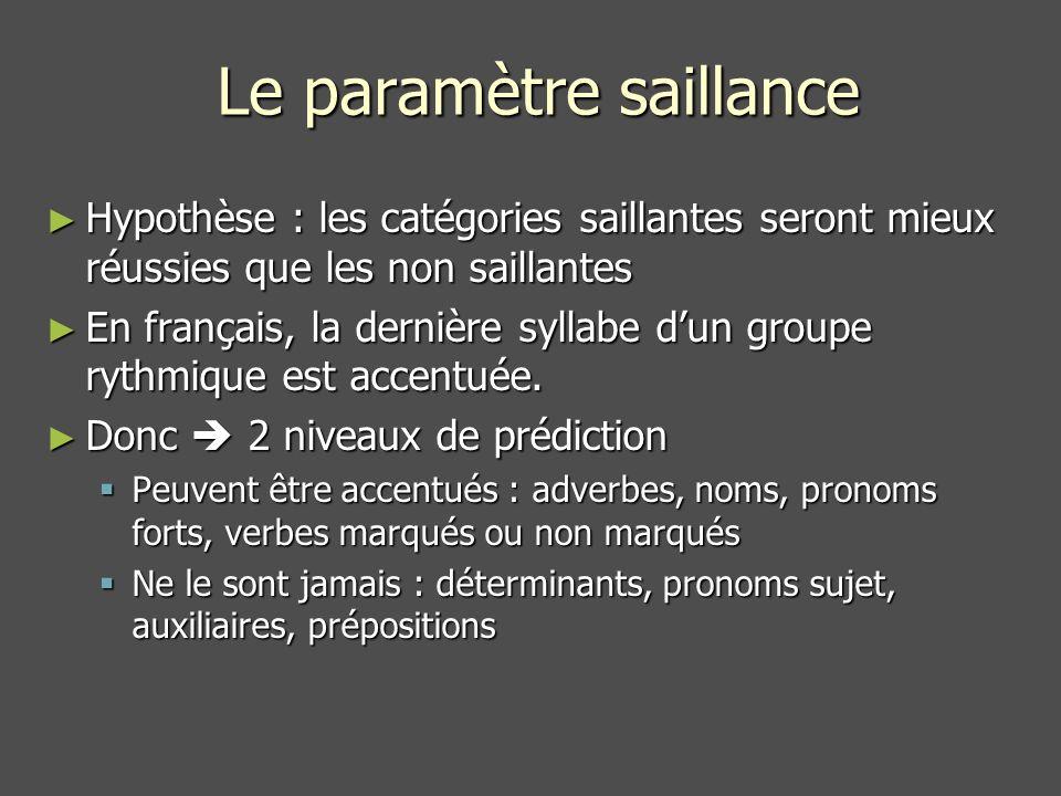 Le paramètre saillance Hypothèse : les catégories saillantes seront mieux réussies que les non saillantes Hypothèse : les catégories saillantes seront mieux réussies que les non saillantes En français, la dernière syllabe dun groupe rythmique est accentuée.