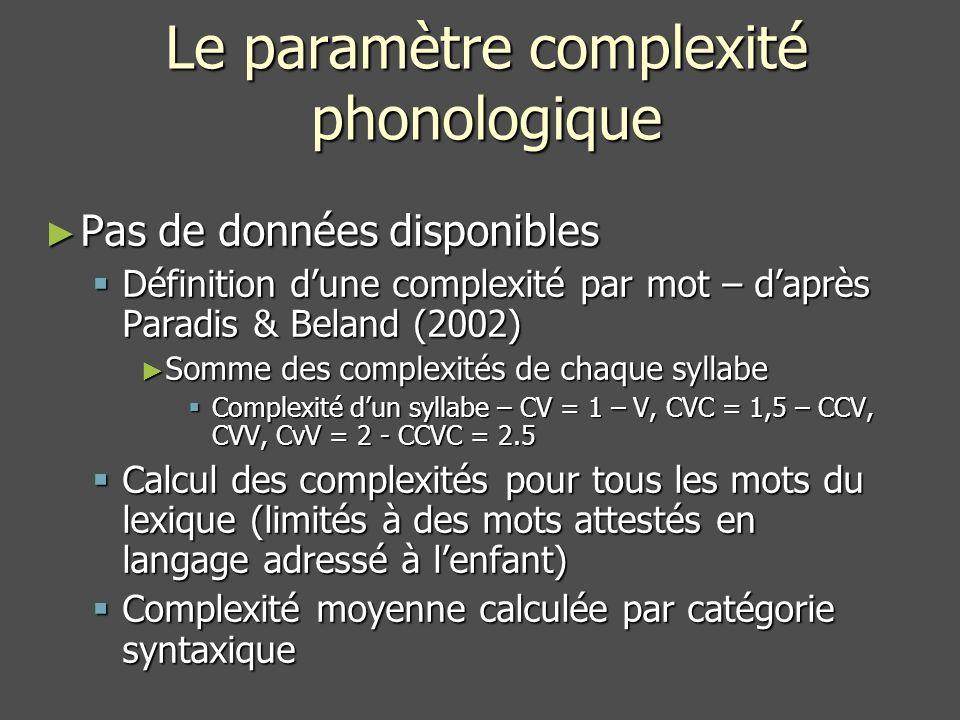 Le paramètre complexité phonologique Pas de données disponibles Pas de données disponibles Définition dune complexité par mot – daprès Paradis & Beland (2002) Définition dune complexité par mot – daprès Paradis & Beland (2002) Somme des complexités de chaque syllabe Somme des complexités de chaque syllabe Complexité dun syllabe – CV = 1 – V, CVC = 1,5 – CCV, CVV, CvV = 2 - CCVC = 2.5 Complexité dun syllabe – CV = 1 – V, CVC = 1,5 – CCV, CVV, CvV = 2 - CCVC = 2.5 Calcul des complexités pour tous les mots du lexique (limités à des mots attestés en langage adressé à lenfant) Calcul des complexités pour tous les mots du lexique (limités à des mots attestés en langage adressé à lenfant) Complexité moyenne calculée par catégorie syntaxique Complexité moyenne calculée par catégorie syntaxique