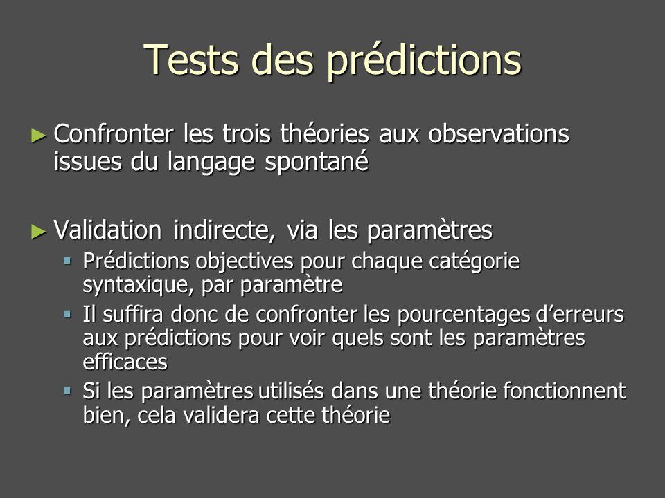 Tests des prédictions Confronter les trois théories aux observations issues du langage spontané Confronter les trois théories aux observations issues du langage spontané Validation indirecte, via les paramètres Validation indirecte, via les paramètres Prédictions objectives pour chaque catégorie syntaxique, par paramètre Prédictions objectives pour chaque catégorie syntaxique, par paramètre Il suffira donc de confronter les pourcentages derreurs aux prédictions pour voir quels sont les paramètres efficaces Il suffira donc de confronter les pourcentages derreurs aux prédictions pour voir quels sont les paramètres efficaces Si les paramètres utilisés dans une théorie fonctionnent bien, cela validera cette théorie Si les paramètres utilisés dans une théorie fonctionnent bien, cela validera cette théorie