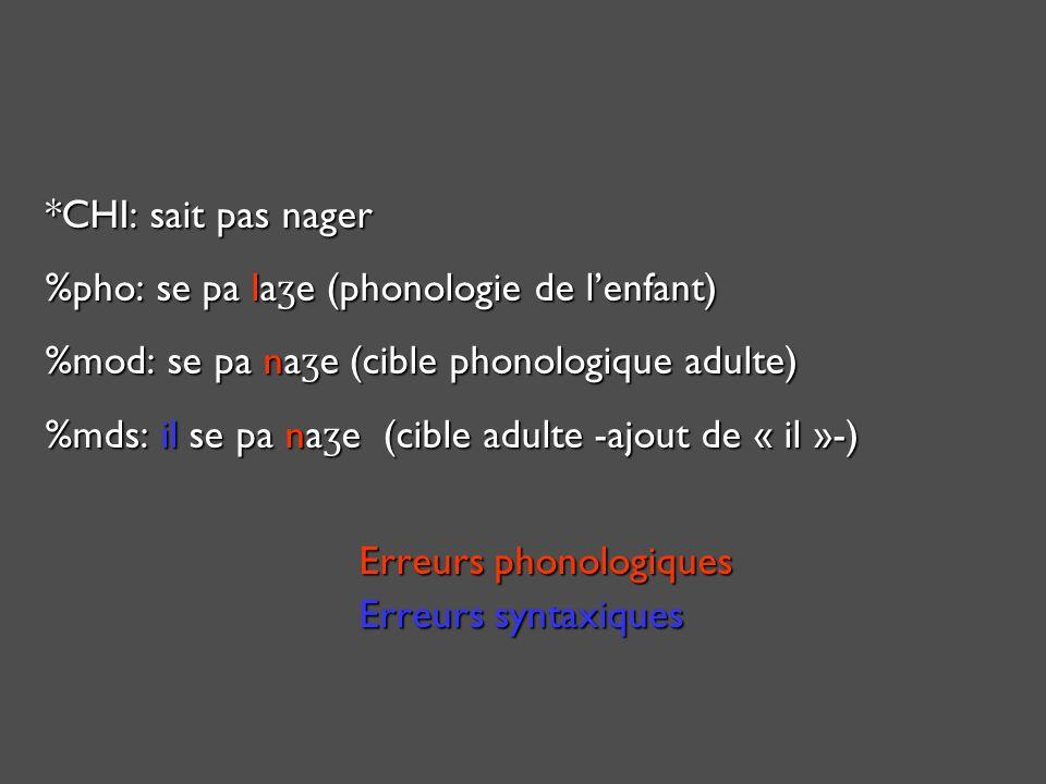 *CHI:sait pas nager %pho: se pa la ʒ e (phonologie de lenfant) %mod: se pa na ʒ e (cible phonologique adulte) %mds: il se pa na ʒ e (cible adulte -ajout de « il »-) Erreurs phonologiques Erreurs syntaxiques