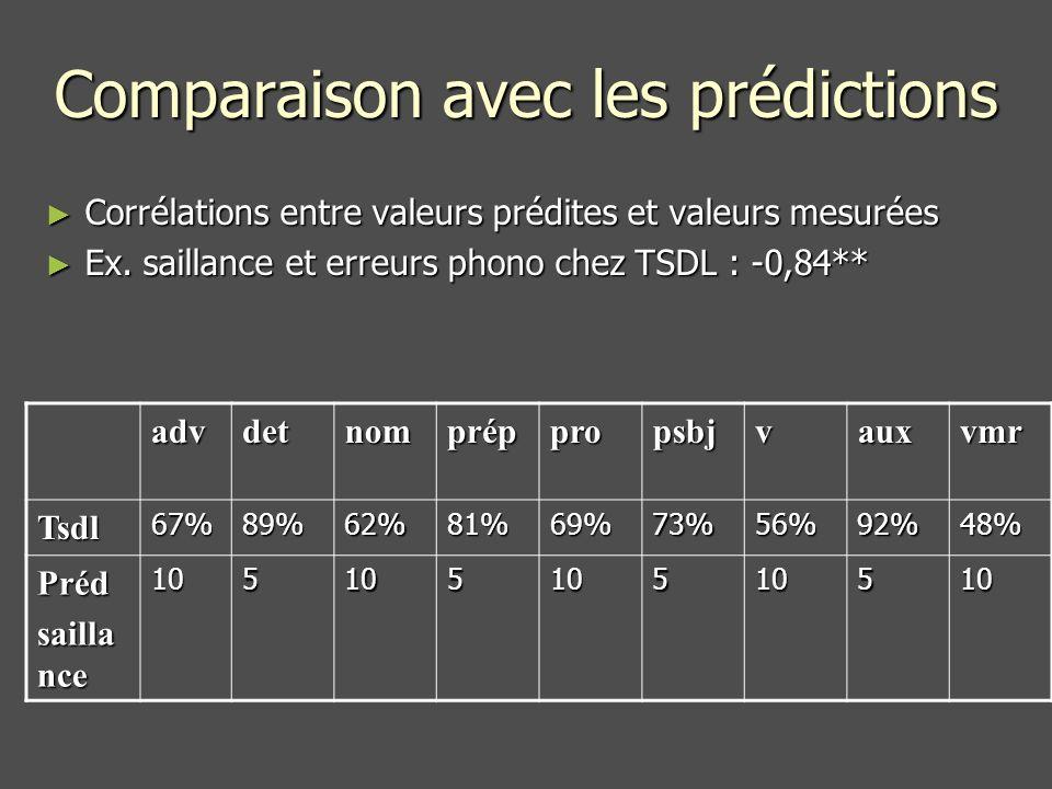 Comparaison avec les prédictions Corrélations entre valeurs prédites et valeurs mesurées Corrélations entre valeurs prédites et valeurs mesurées Ex.