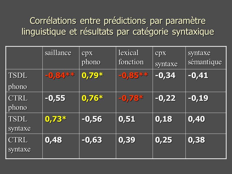 saillance cpx phono lexical fonction cpxsyntaxe syntaxe sémantique TSDLphono-0,84**0,79*-0,85**-0,34-0,41 CTRL phono -0,550,76*-0,78*-0,22-0,19 TSDL syntaxe 0,73*-0,560,510,180,40 CTRL syntaxe 0,48-0,630,390,250,38 Corrélations entre prédictions par paramètre linguistique et résultats par catégorie syntaxique