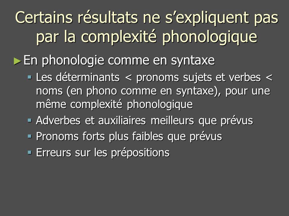 Certains résultats ne sexpliquent pas par la complexité phonologique En phonologie comme en syntaxe En phonologie comme en syntaxe Les déterminants < pronoms sujets et verbes < noms (en phono comme en syntaxe), pour une même complexité phonologique Les déterminants < pronoms sujets et verbes < noms (en phono comme en syntaxe), pour une même complexité phonologique Adverbes et auxiliaires meilleurs que prévus Adverbes et auxiliaires meilleurs que prévus Pronoms forts plus faibles que prévus Pronoms forts plus faibles que prévus Erreurs sur les prépositions Erreurs sur les prépositions