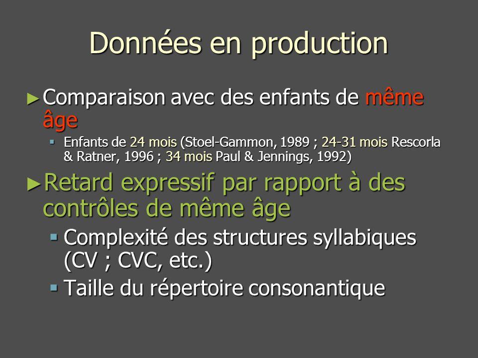 Données en production Comparaison avec des enfants de même âge Comparaison avec des enfants de même âge Enfants de 24 mois (Stoel-Gammon, 1989 ; 24-31 mois Rescorla & Ratner, 1996 ; 34 mois Paul & Jennings, 1992) Enfants de 24 mois (Stoel-Gammon, 1989 ; 24-31 mois Rescorla & Ratner, 1996 ; 34 mois Paul & Jennings, 1992) Retard expressif par rapport à des contrôles de même âge Retard expressif par rapport à des contrôles de même âge Complexité des structures syllabiques (CV ; CVC, etc.) Complexité des structures syllabiques (CV ; CVC, etc.) Taille du répertoire consonantique Taille du répertoire consonantique