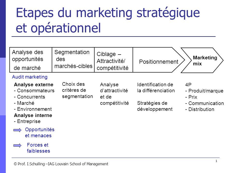 © © Prof. I.Schuiling –IAG Louvain School of Management 1 Etapes du marketing stratégique et opérationnel Analyse des opportunités de marché Segmentat