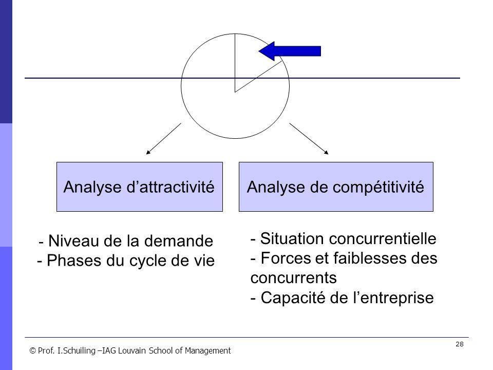 © © Prof. I.Schuiling –IAG Louvain School of Management 28 Analyse dattractivitéAnalyse de compétitivité - Niveau de la demande - Phases du cycle de v