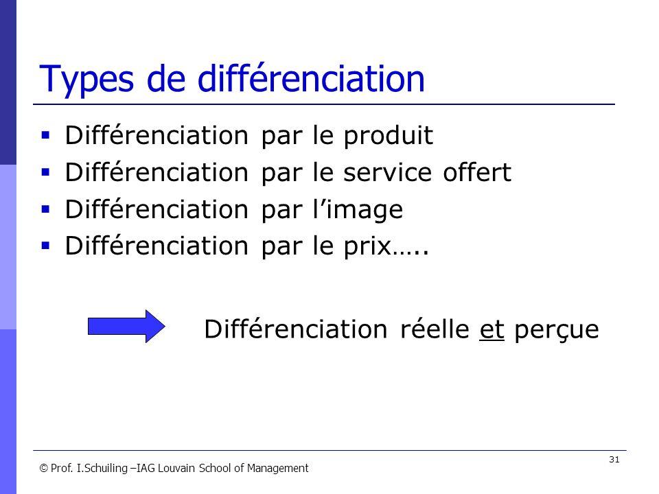 © © Prof. I.Schuiling –IAG Louvain School of Management 31 Types de différenciation Différenciation par le produit Différenciation par le service offe