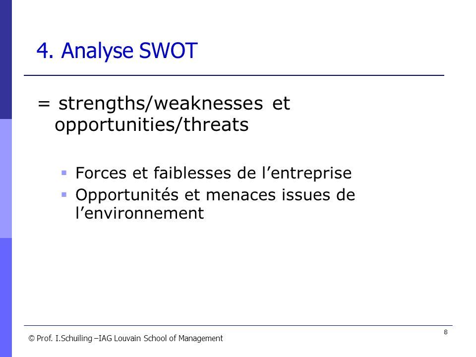 © © Prof. I.Schuiling –IAG Louvain School of Management 8 4. Analyse SWOT = strengths/weaknesses et opportunities/threats Forces et faiblesses de lent