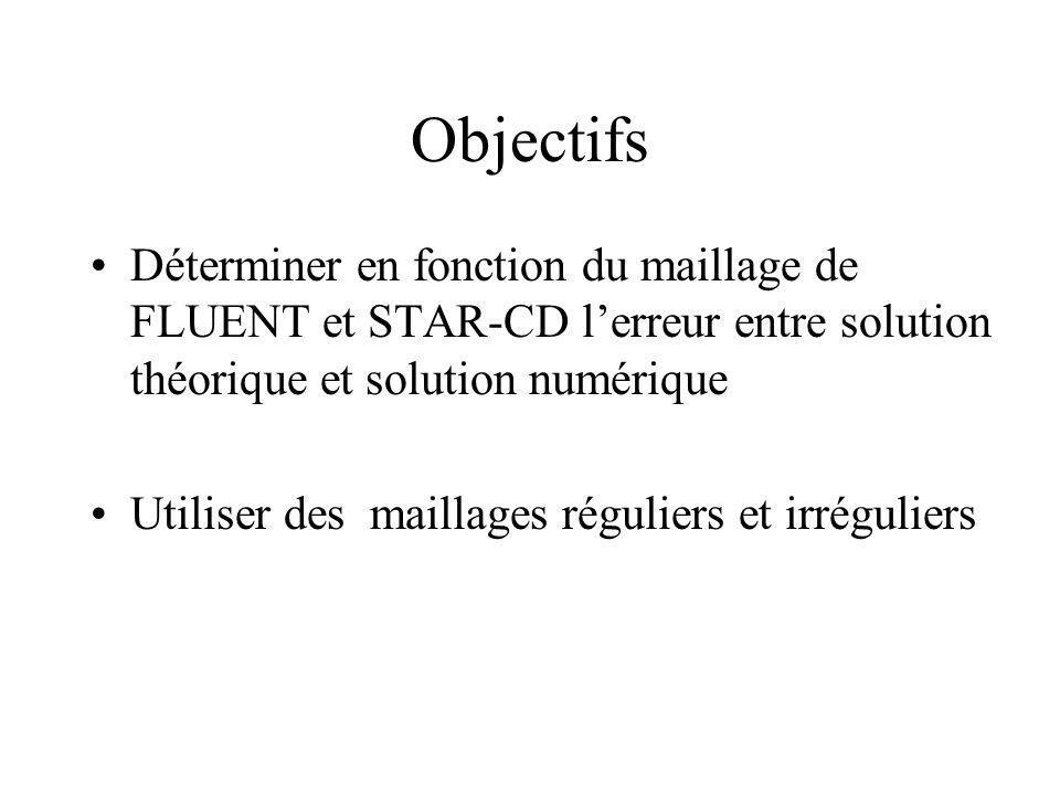 Objectifs Déterminer en fonction du maillage de FLUENT et STAR-CD lerreur entre solution théorique et solution numérique Utiliser des maillages réguli