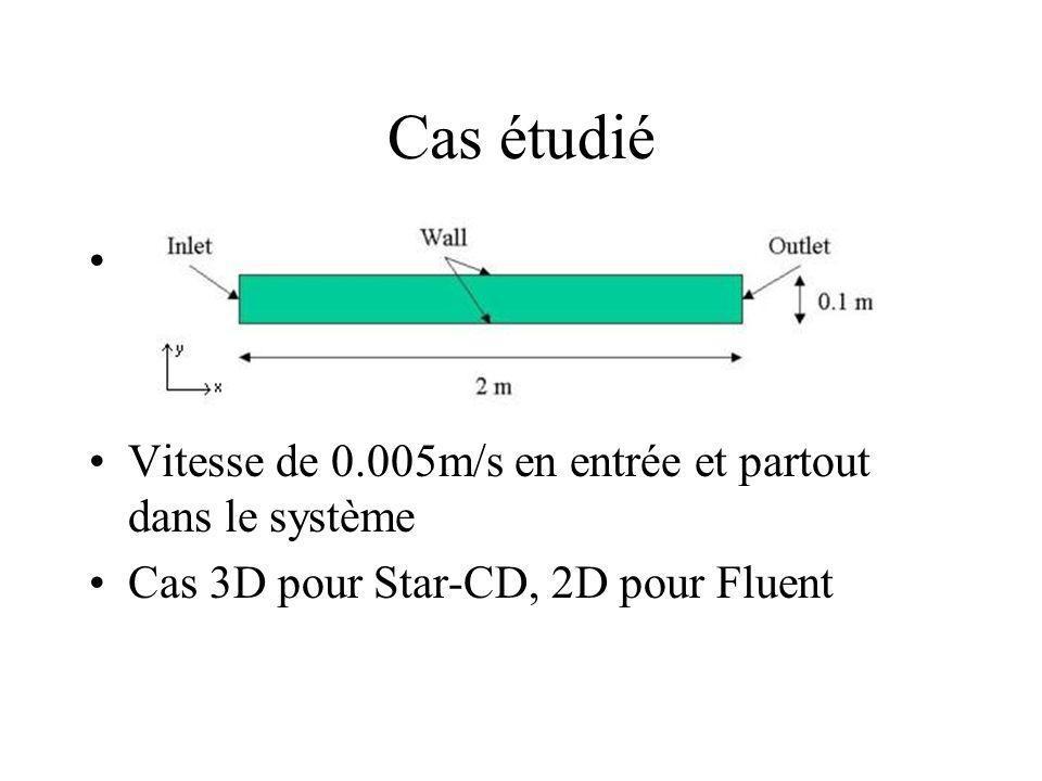 Cas étudié Vitesse de 0.005m/s en entrée et partout dans le système Cas 3D pour Star-CD, 2D pour Fluent