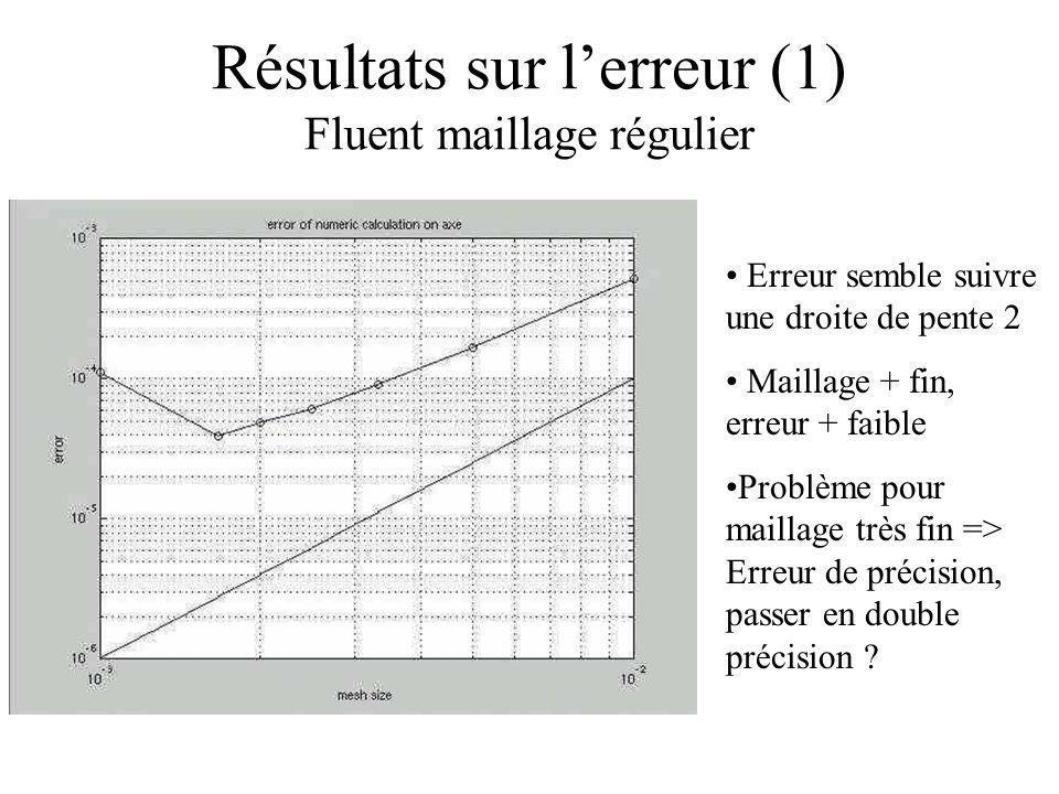 Résultats sur lerreur (1) Fluent maillage régulier Erreur semble suivre une droite de pente 2 Maillage + fin, erreur + faible Problème pour maillage t