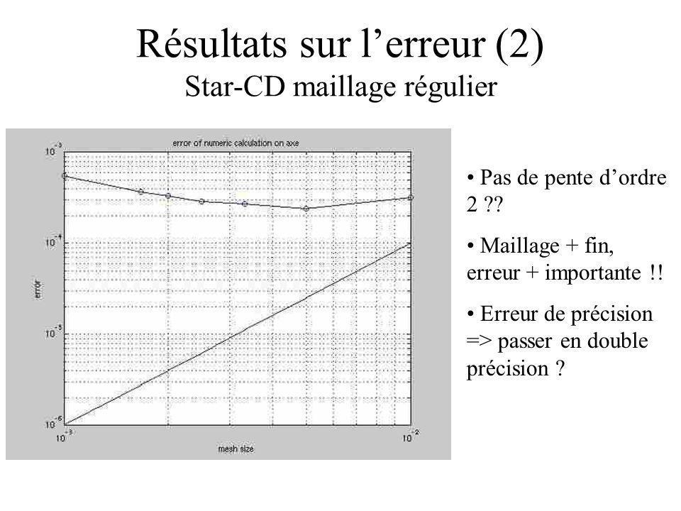 Résultats sur lerreur (2) Star-CD maillage régulier Pas de pente dordre 2 ?? Maillage + fin, erreur + importante !! Erreur de précision => passer en d