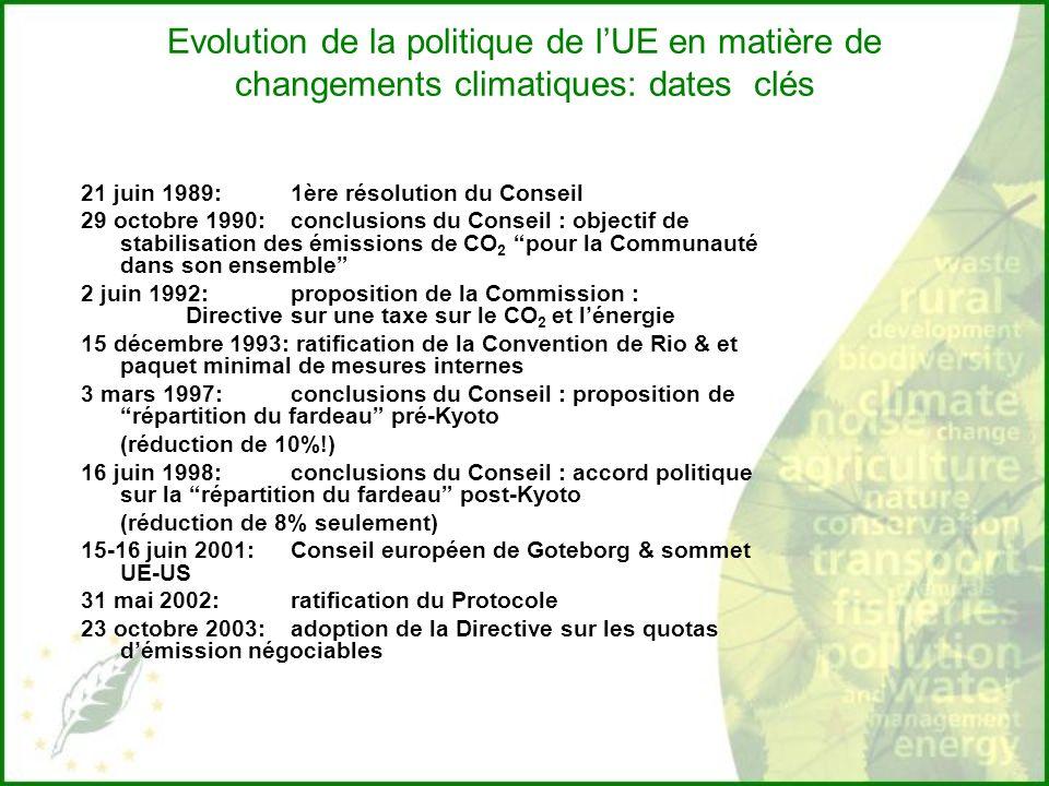 Evolution de la politique de lUE en matière de changements climatiques: dates clés 21 juin 1989: 1ère résolution du Conseil 29 octobre 1990: conclusions du Conseil : objectif de stabilisation des émissions de CO 2 pour la Communauté dans son ensemble 2 juin 1992: proposition de la Commission : Directive sur une taxe sur le CO 2 et lénergie 15 décembre 1993: ratification de la Convention de Rio & et paquet minimal de mesures internes 3 mars 1997: conclusions du Conseil : proposition de répartition du fardeau pré-Kyoto (réduction de 10%!) 16 juin 1998: conclusions du Conseil : accord politique sur la répartition du fardeau post-Kyoto (réduction de 8% seulement) 15-16 juin 2001: Conseil européen de Goteborg & sommet UE-US 31 mai 2002: ratification du Protocole 23 octobre 2003: adoption de la Directive sur les quotas démission négociables