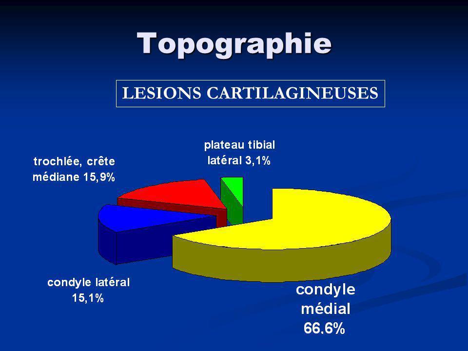 Influence de lâge Lésions < 30 ans> 30 ans cartilagineuses 5,3% 21,6% méniscales 40,7%52%