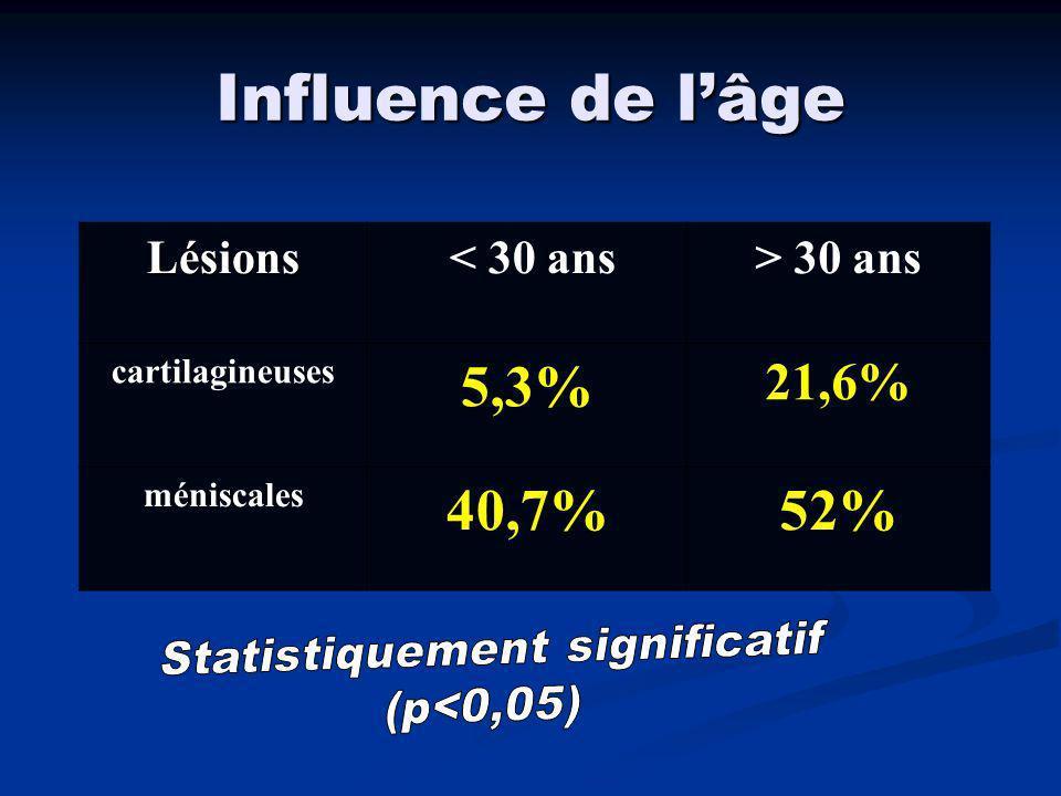Influence du délai pré-op lésions < 12 mois 12 - 60 12 - 60 mois mois > 60 mois M Médial 16,7%27,4%50% M Latéral 24%27,4%25% Lésions méniscales