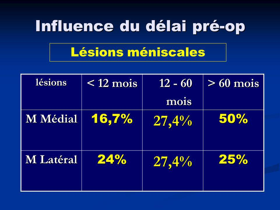 Influence du délai pré-op Lésions cartilagineuses < 12 mois 12 - 60 mois > 60 mois Lésions cartilagineuses 16,7%19%53.1%