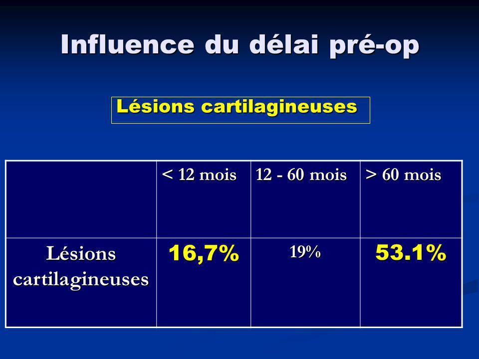 Lésions ménisco-cartilagineuses en fonction du temps %