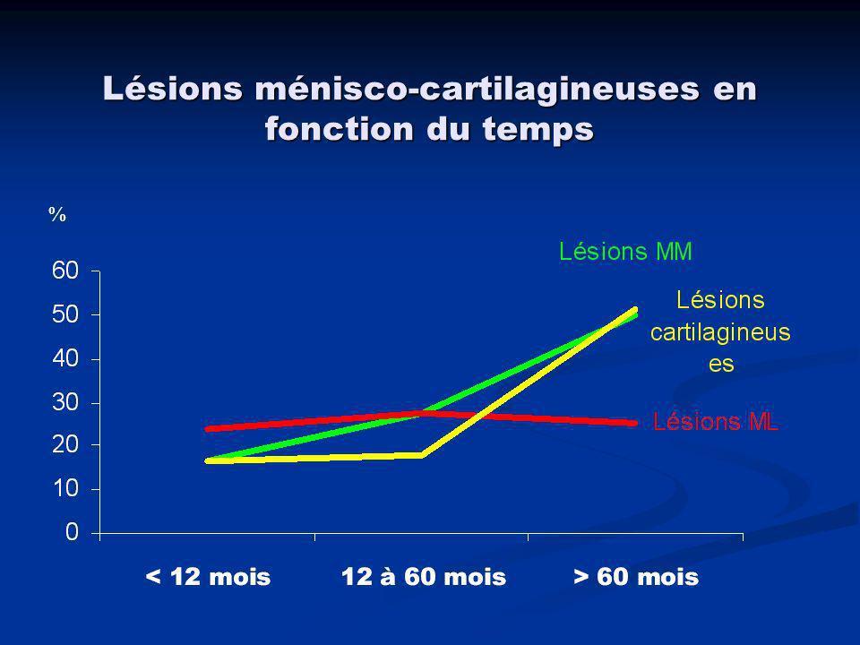 Association lésions méniscales + cartilagineuses %