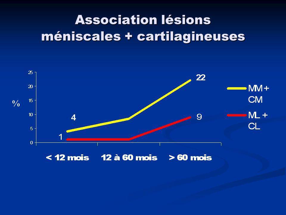 M Médial sain M Médial lésé 6,97,5 M Lateral sain M Lateral lésé77,2 Influence de la laxité pré-op Arthromètre KT - 2000 (p<0,05) Cartilage sain Cartilage lesé 6,97,7 (p<0,05)