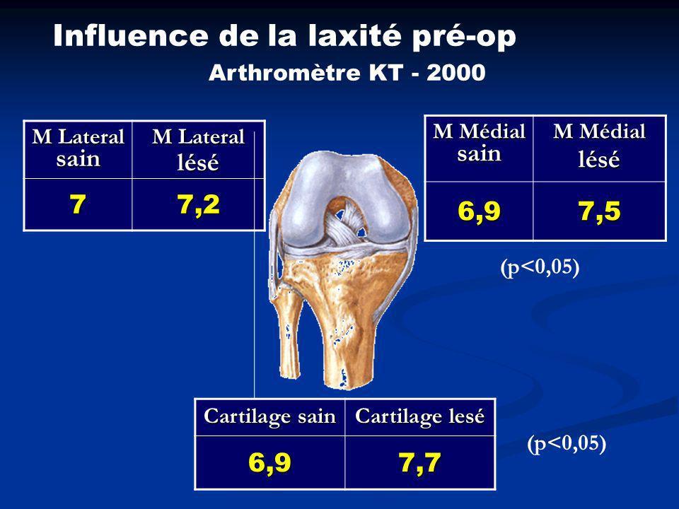 Discussion % de lésions méniscales % lésions cartilage Binfield et Maffulli 58,641 Tandogan72,819 Yuksel8145.1 Notre série53,520