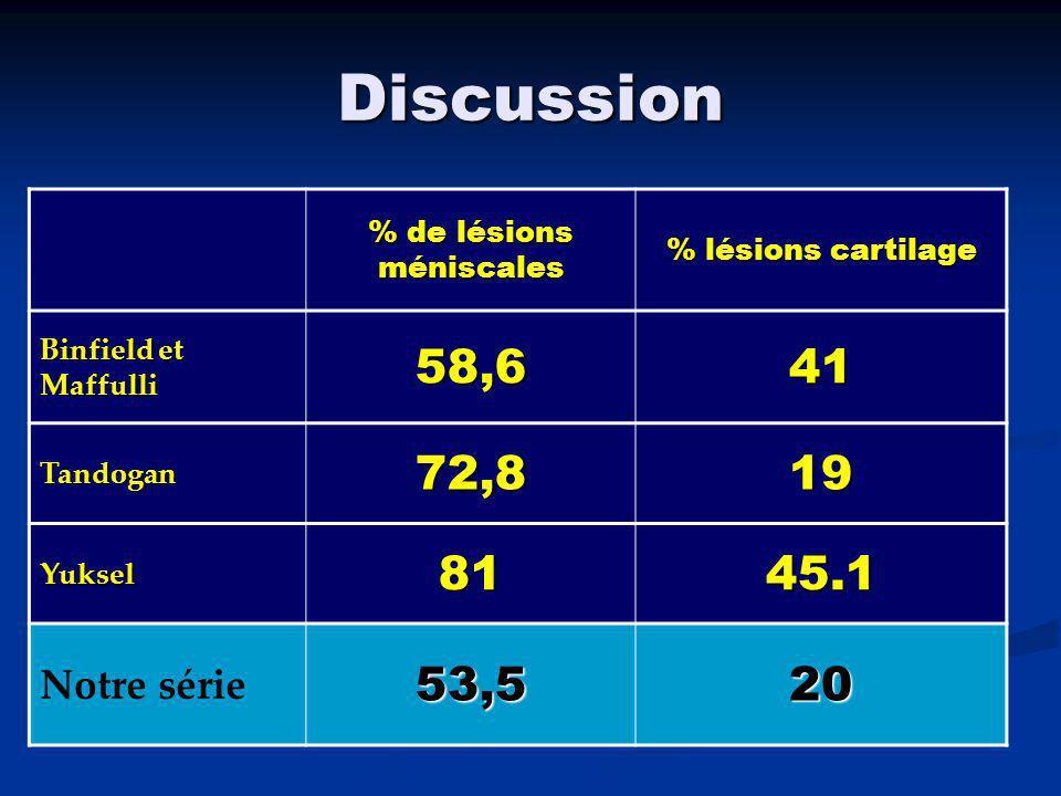 Discussion Augmentation des lésions médiales méniscales et cartilagineuses méniscales et cartilagineusesaveclâge et le délai « accident-chirurgie » et le délai « accident-chirurgie » (Tandogan, Maffulli)