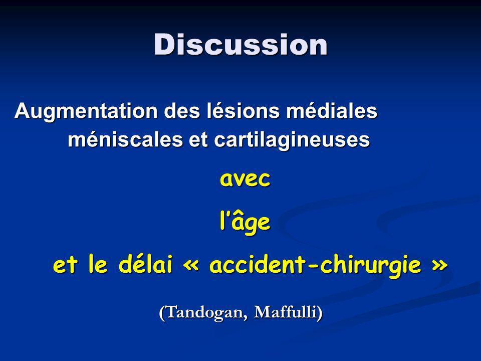 Discussion Lésions méniscales latérales: Lésions méniscales latérales: stables dans le temps stables dans le temps Lésions MM et cartilagineuses Lésions MM et cartilagineuses + fréquentes si laxité pré–op + élevée + fréquentes si laxité pré–op + élevée