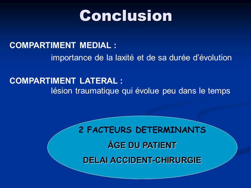- Influence sur score objectif et subjectif de la reconstruction du LCA ( Shelbourne, Am J Sports Med, 2000) - Incidence sur la laxité post-opératoire ( Laffargue, JBJS Br, 1999) - Favorise lapparition de pré-arthrose et arthrose Nécessité dun bilan lésionnel précis pour une prise en charge adaptée Nécessité dun bilan lésionnel précis pour une prise en charge adaptée Conclusion