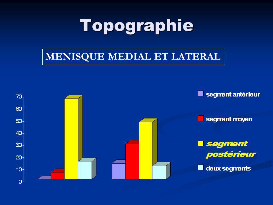 Lésions cartilagineuses 67 CAS (20%)