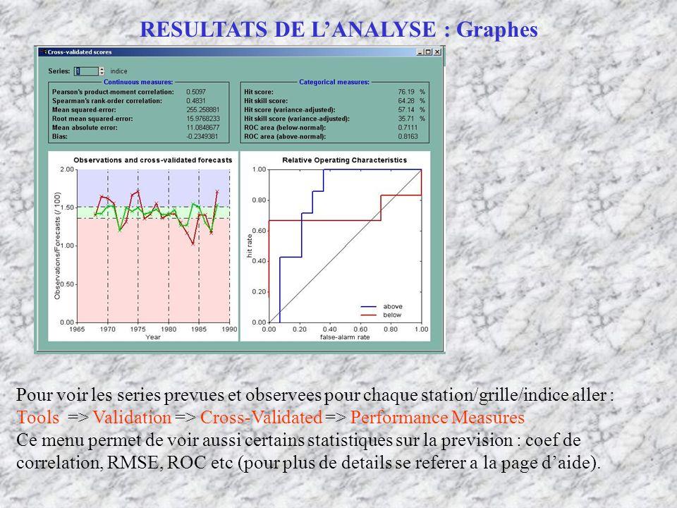 RESULTATS DE LANALYSE : Graphes Pour voir les series prevues et observees pour chaque station/grille/indice aller : Tools => Validation => Cross-Valid