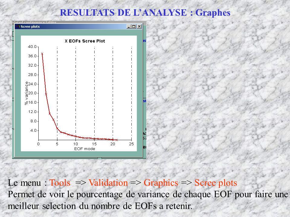 RESULTATS DE LANALYSE : Graphes Le menu : Tools => Validation => Graphics => Scree plots Permet de voir le pourcentage de variance de chaque EOF pour