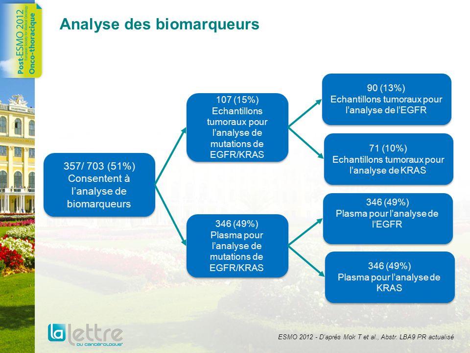 Analyse des biomarqueurs 357/ 703 (51%) Consentent à lanalyse de biomarqueurs 90 (13%) Echantillons tumoraux pour lanalyse de lEGFR 90 (13%) Echantill