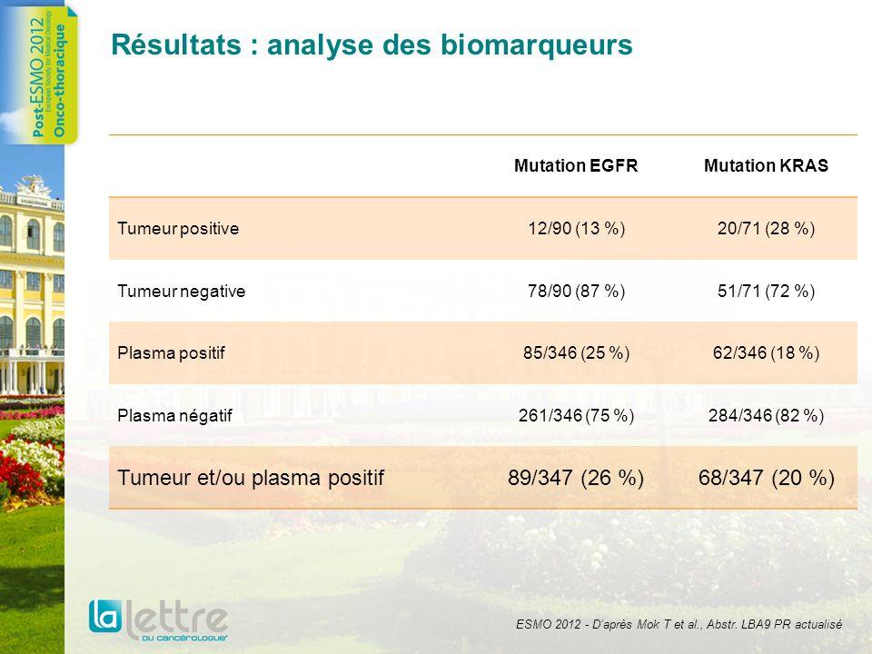 Résultats : analyse des biomarqueurs Mutation EGFRMutation KRAS Tumeur positive12/90 (13 %)20/71 (28 %) Tumeur negative78/90 (87 %)51/71 (72 %) Plasma
