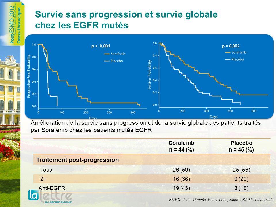 Survie sans progression et survie globale chez les EGFR mutés Amélioration de la survie sans progression et de la survie globale des patients traités