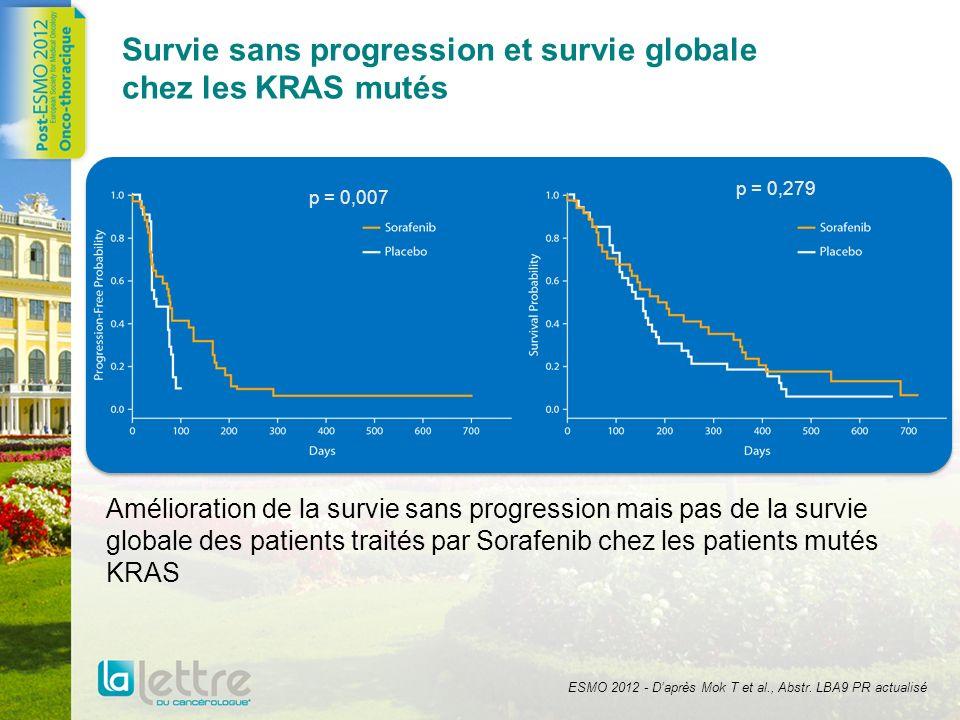 Survie sans progression et survie globale chez les KRAS mutés Amélioration de la survie sans progression mais pas de la survie globale des patients tr