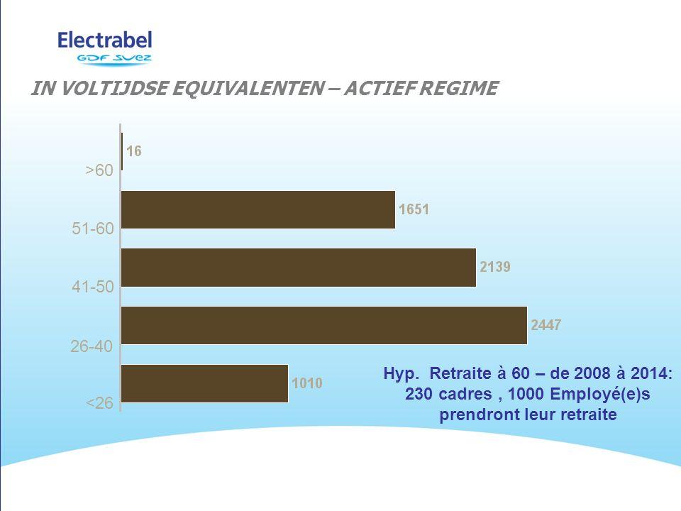 IN VOLTIJDSE EQUIVALENTEN – ACTIEF REGIME >60 51-60 41-50 26-40 <26 Hyp.