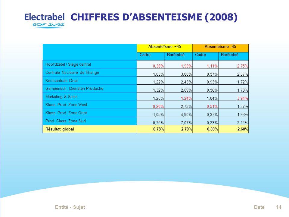 CHIFFRES DABSENTEISME (2008) Absenteïsme +45Absenteisme -45 CadreBarémiséCadreBarémisé Hoofdzetel / Siège central 0,38%1,93%1,11%2,75% Centrale Nucléaire de Tihange 1,03%3,80%0,57%2,07% Kerncentrale Doel 1,22%2,43%0,93%1,72% Gemeensch.