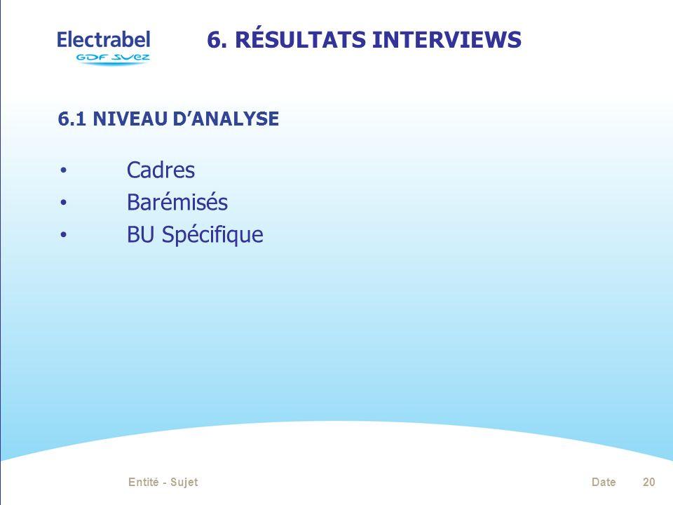 6. RÉSULTATS INTERVIEWS DateEntité - Sujet20 Cadres Barémisés BU Spécifique 6.1 NIVEAU DANALYSE