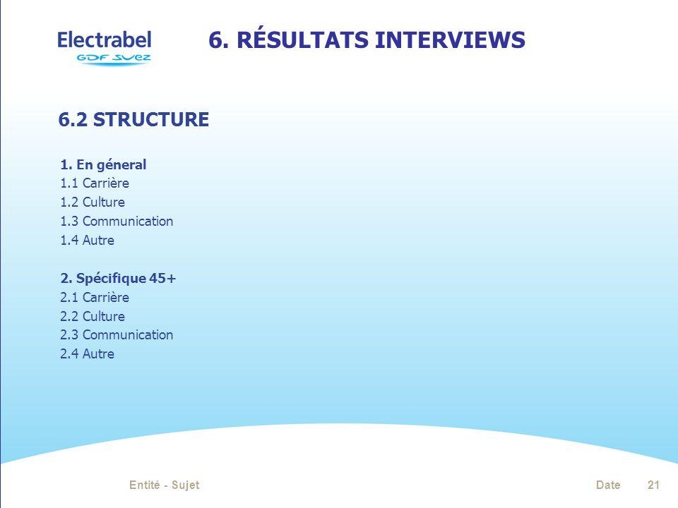 6.RÉSULTATS INTERVIEWS DateEntité - Sujet21 1.