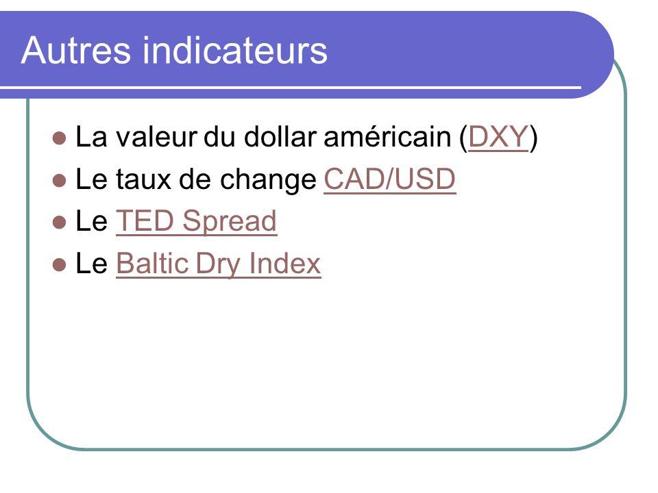 Autres indicateurs La valeur du dollar américain (DXY)DXY Le taux de change CAD/USDCAD/USD Le TED SpreadTED Spread Le Baltic Dry IndexBaltic Dry Index