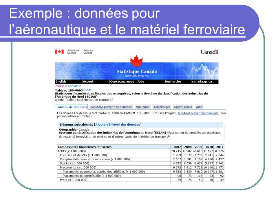 Exemple : données pour laéronautique et le matériel ferroviaire