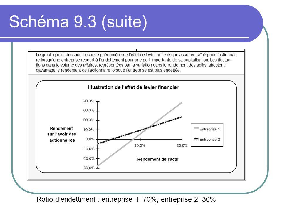 Schéma 9.3 (suite) Ratio dendettment : entreprise 1, 70%; entreprise 2, 30%