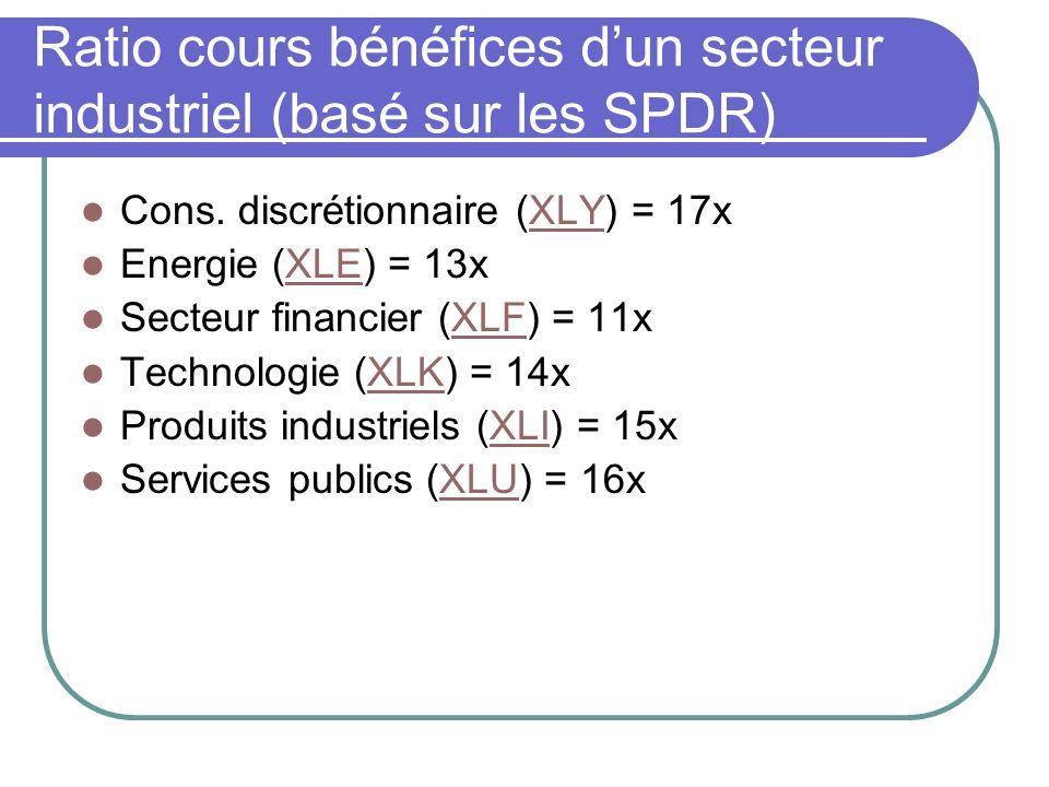 Ratio cours bénéfices dun secteur industriel (basé sur les SPDR) Cons. discrétionnaire (XLY) = 17xXLY Energie (XLE) = 13xXLE Secteur financier (XLF) =