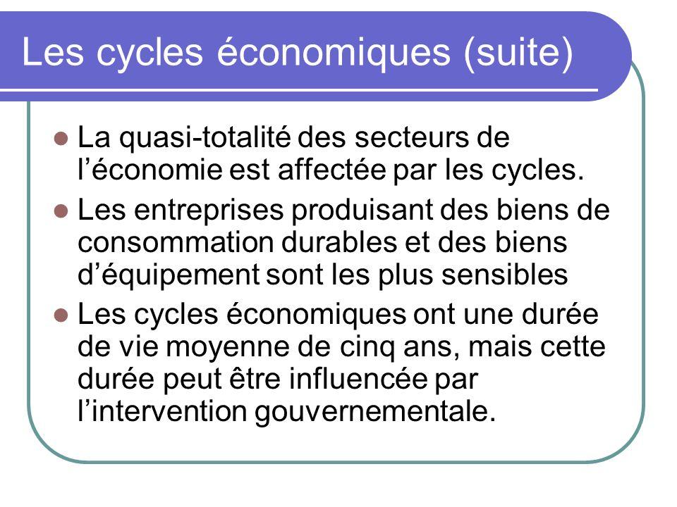 Les cycles économiques (suite) La quasi-totalité des secteurs de léconomie est affectée par les cycles. Les entreprises produisant des biens de consom